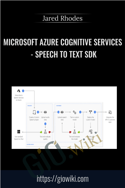 Microsoft Azure Cognitive Services - Speech to Text SDK - Jared Rhodes